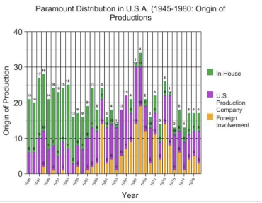 Paramount origin of production