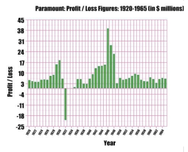 Paramount profit and loss